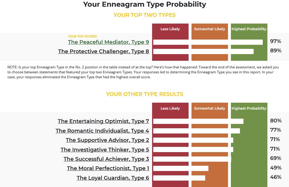 Screenshot 2021-10-14 at 03-05-48 Enneagram Report - Your Enneagram Coach.png