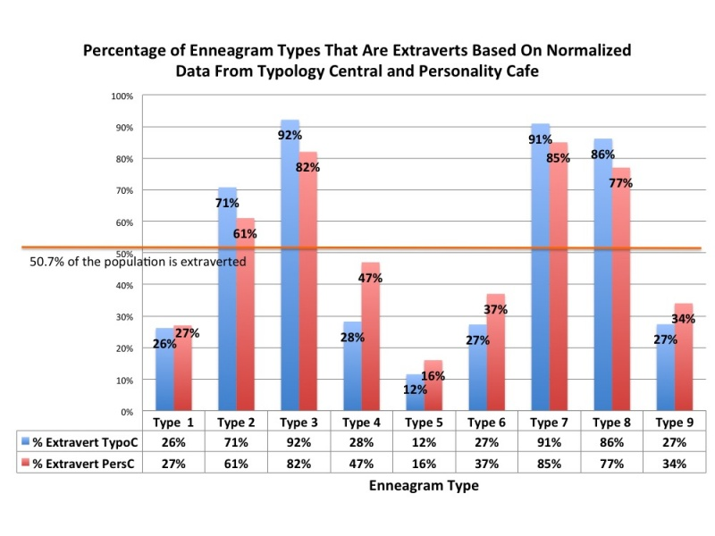 Enneagram and MBTI Correlation - Typology Wiki